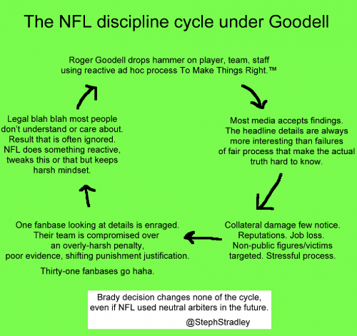 Roger Goodell NFL Discipline Cycle